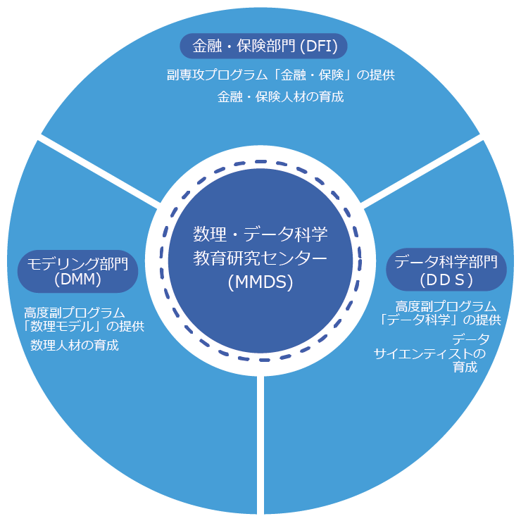 MMDSの教育プログラム体系