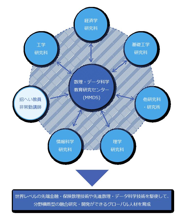 MMDSの教育プログラム